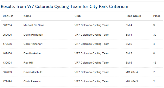City Park Crit Team Results
