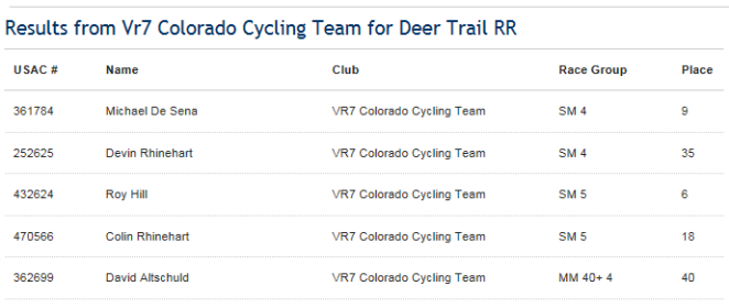 Deer Trail Team Results
