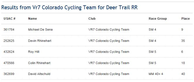 Deer Trail Team Results